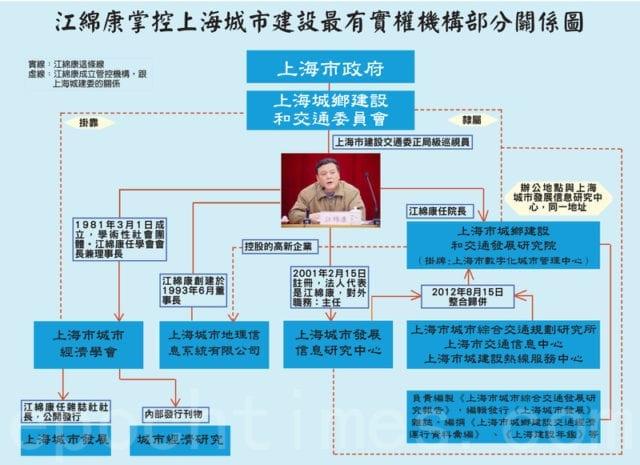 中国 上海 房管局 江绵康