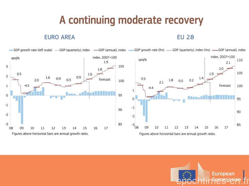 欧盟 经济 难民