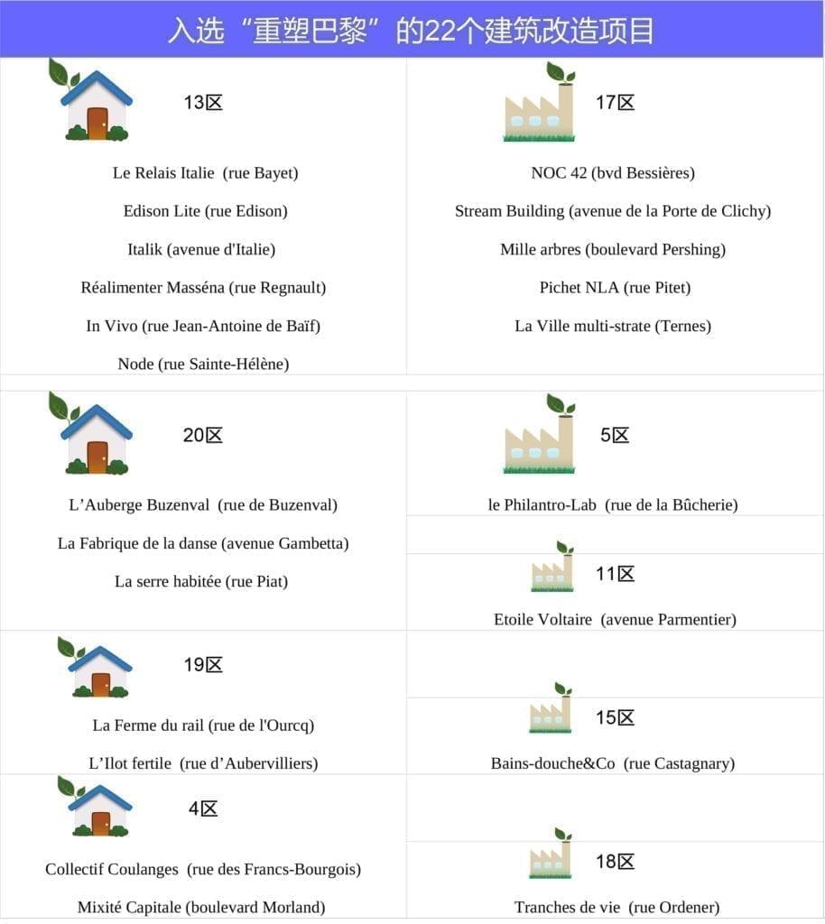 巴黎 城市 建筑 重塑巴黎