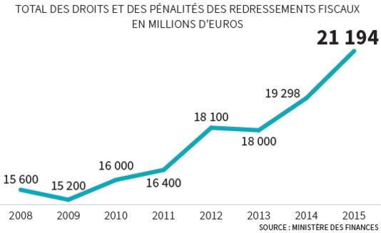 法国 偷漏税