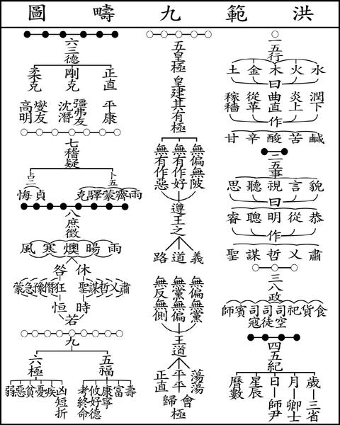 洪范九畴图。(公有领域)